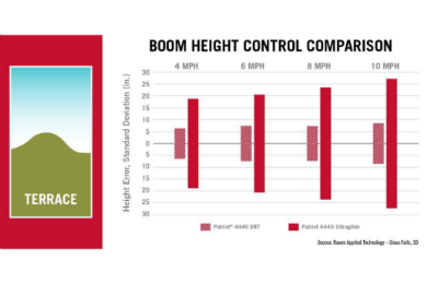 AutoBoom XRT automatic boom height control minimizes boom height error at any speed, no matter the ground terrain. This chart compares Ultraglide versus new AutoBoom XRT automatic boom height control technology across a terrace topography for Patriot 4440 series sprayers.
